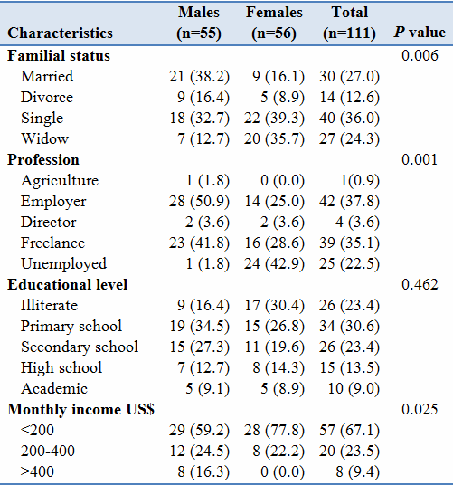study population characteristics table how to select